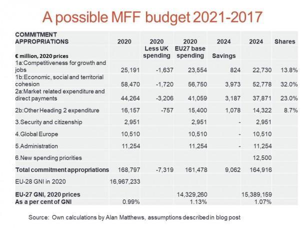 Алан Матюс: Делът на ОСП спрямо целия бюджет на ЕС ще бъде намален от 35 на 30%