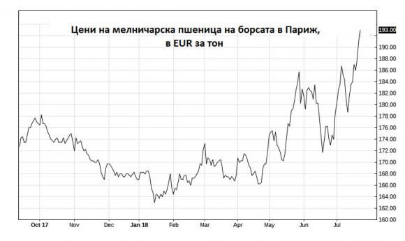 Цените на пшеницата в ЕС стремително се покачват