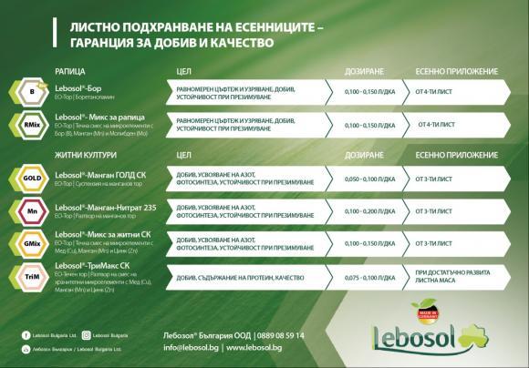 Есенно листно подхранване с Лебозол®