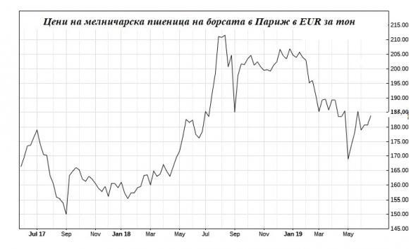 Жегата вдига цените на зърното в Евросъюза, но паника на пазара няма
