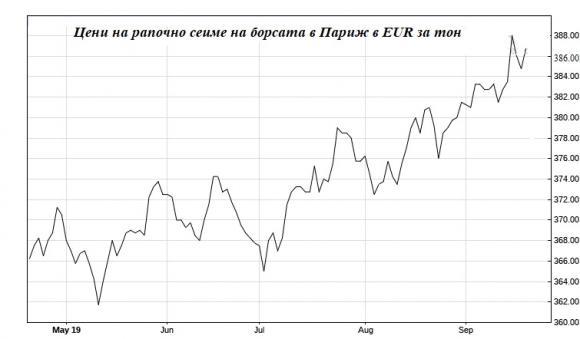 Цената на рапичното семе в ЕС се покачва