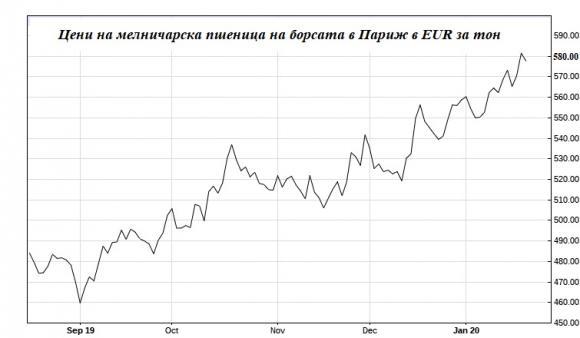 Логистични проблеми рязко вдигнаха цената на пшеницата на борсата в Париж