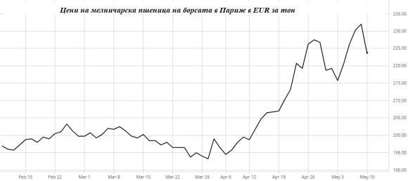 Драстични ценови колебания на зърнените пазари в Европа и САЩ