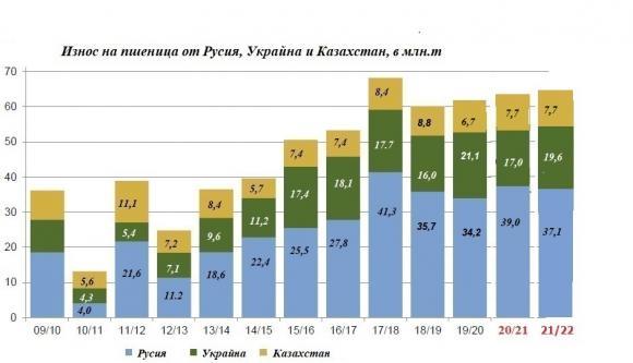 Оптимистични прогнози за износа на пшеница от черноморския регион